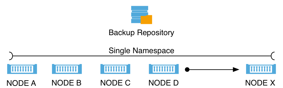 Scale-Out Repository logical architecture