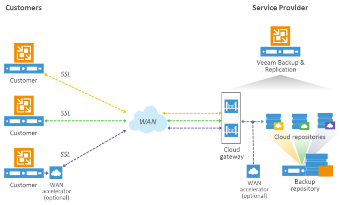 1  Introduction · Veeam Cloud Connect Reference Architecture