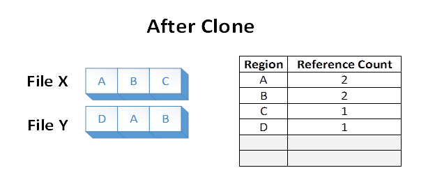 Cluster layout before clone