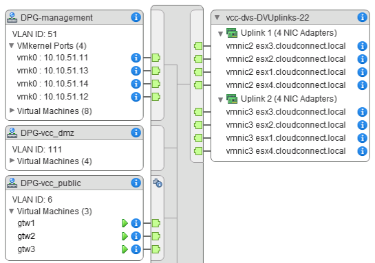 Networking in the vSphere environment