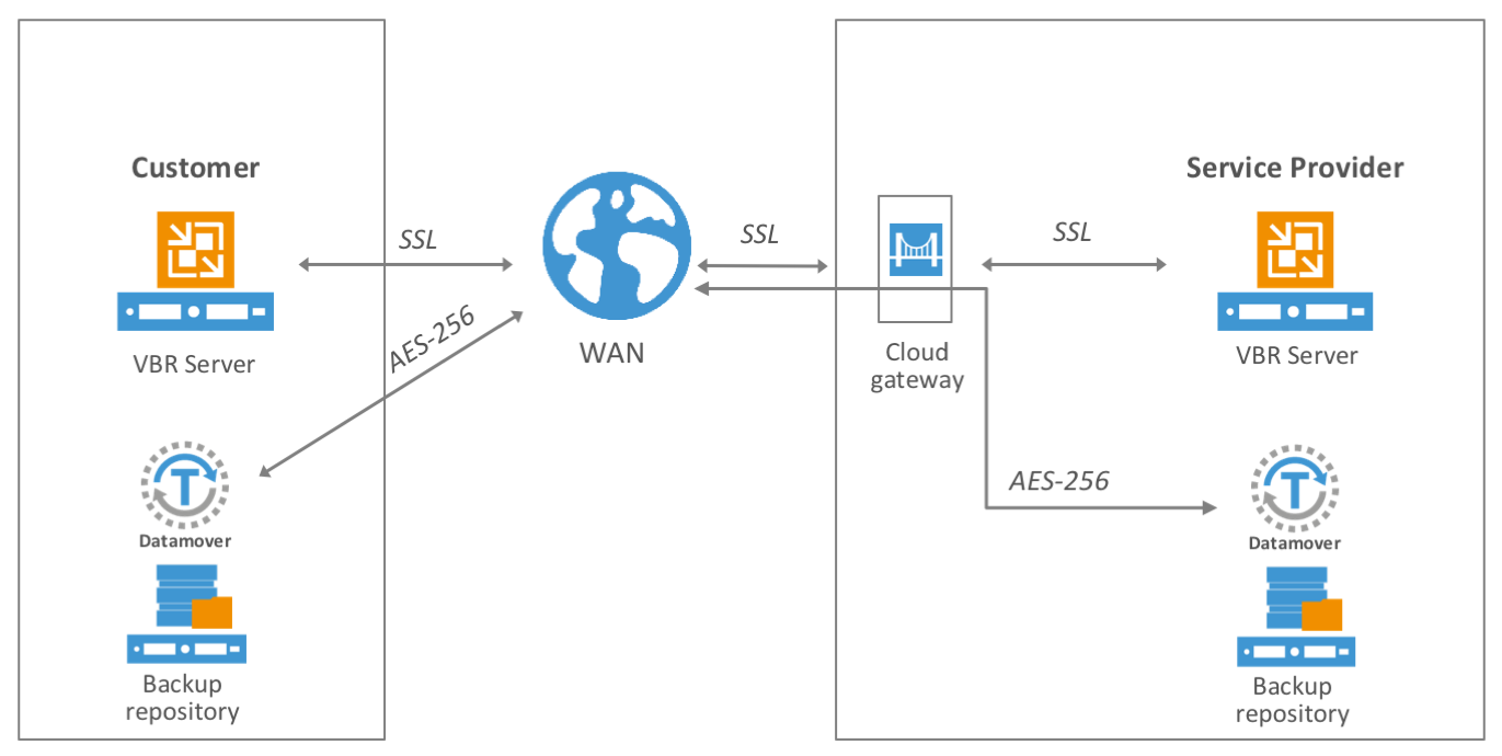 SSL and AES are the two encryption algorithms used in Veeam Cloud Connect